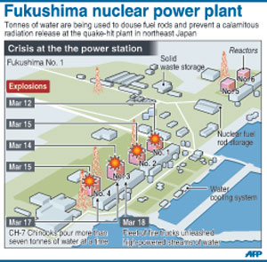 Japan damages nuclear power plant guruonline all energy generators including coal and gas fired plants make major demands map of fukushima ccuart Gallery