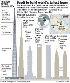 Saudi Arabia to build world's biggest tower