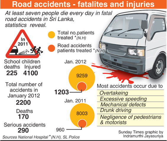 Road accidents: The numbers keep rising