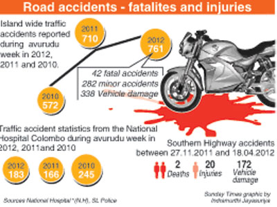 Avurudu bash-up: Motorbike accidents roar to the top