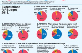 Govt. has overspent, borrowed too much this year-BT poll reveals
