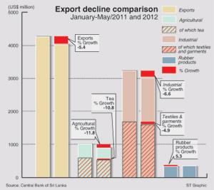 Sri-Lanka's-trade-as-Percentage-of-GDP