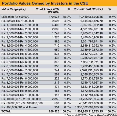 Just 2% of investors control 95.7% of the stock market Table