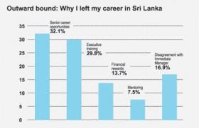 Goodbye home: Why I left my career in Sri Lanka