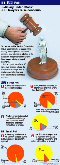 Most Sri Lankans say judiciary is not independent: BT-RCB poll