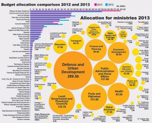 Budget-Allocation-2013