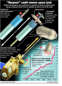 "SPACE: ""Harpoon"" could remove space junk"