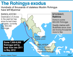 C_Myanmar_Rohingya_migration