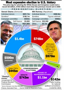 U.S. ELECTION: Six billion dollar campaign