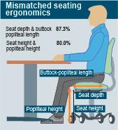 Mismatched-seating-ergonomics