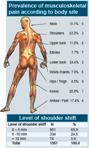 Prevalence-of-musculoskeletal