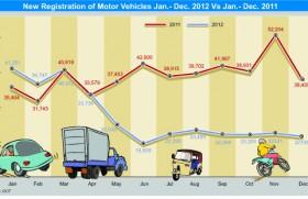 Sri Lanka new vehicle registration drops sharply in Dec 2012