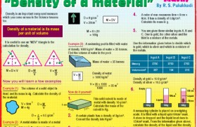 Density of a material – Maths