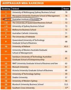 AUS Rankings