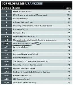 IGF Rankings