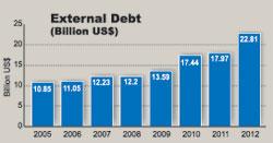 External-Debt