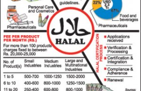 Halal: Food for thought
