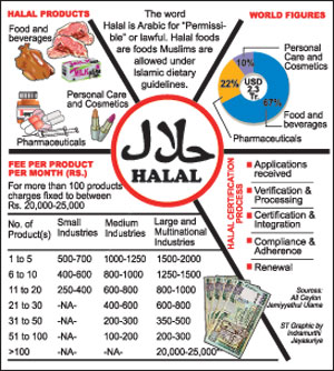 Halal: Food for thought | The Sundaytimes Sri Lanka