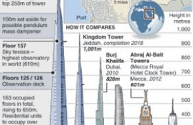 Saudi Arabia's Kingdom Tower