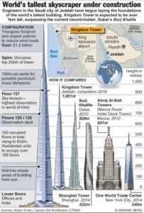 Tallest-skyscraper