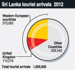 Tourist-Arrival