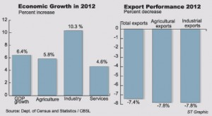 Economic-Growth-in-2012