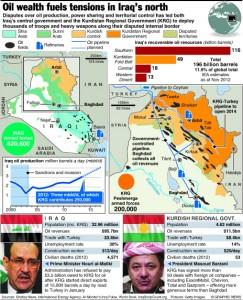 IRAQ: Tension rises over oil sales