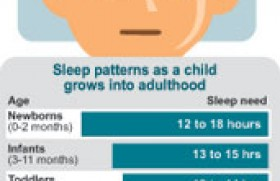 Sleep, perchance to dream; not always
