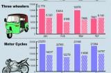 Sri Lanka vehicle registrations plunge further