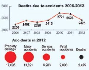 Accidents-Graphics