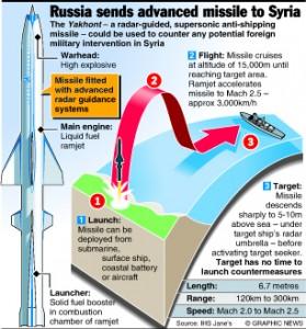 SYRIA: Russia sends ship-killer missile