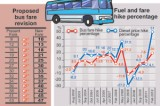 Bus owners, NTC on collision course over fare hike