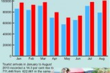 Chinese visitors surge ahead as Jan-Aug 2013 shows overall arrivals rise by 14 %