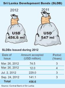 Development-Bonds