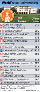 World's-top-universities