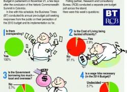 COL handling weak, state  borrowings too excessive