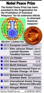 Nobel Prize Peace winners 2013