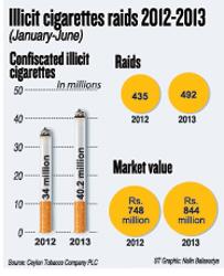 Illicitcigarettes-Raids