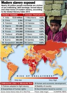 TRAFFICKING: Global index on slavery 2013