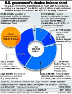 ECONOMY: U.S. shadow debt