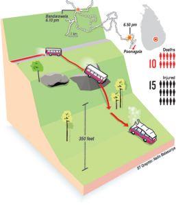Bus-Accientgraphic
