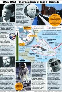 U.S.: The JFK presidency