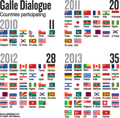 Galle Dialogue 2013 makes waves for maritime peace and