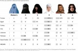 Survey says: Muslim women, cover your hair, not your faces