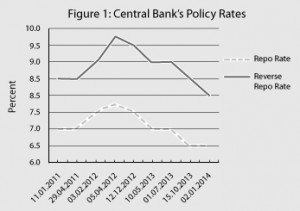 Central Bank's Policy Rates copy