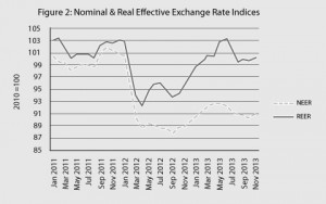 Nominal & Real Effective Exchange Rate Indices copy
