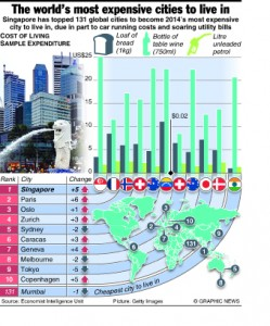 ECONOMY: Most expensive cities to live in