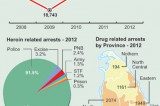 Hard drug use grows, new committee to act