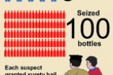 Liquor sales an all-time-high during Vesak