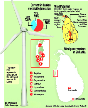 SEA, CEB in heated exchange over wind park project | The